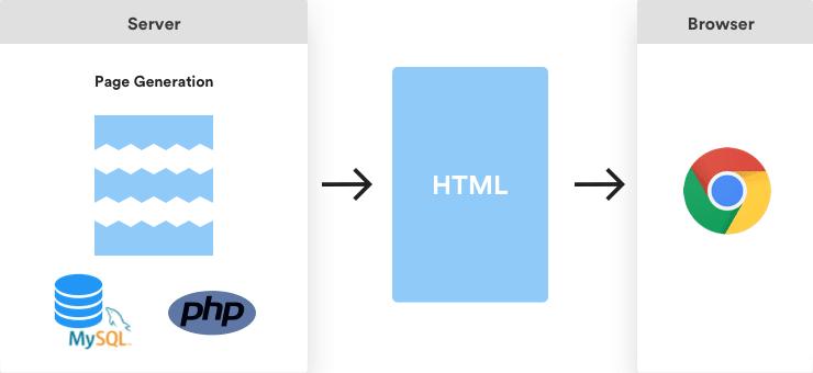 Génération d'une page en JAMstack : Crédit https://jamstatic.fr/2017/03/16/5-raisons-de-tester-la-jamstack