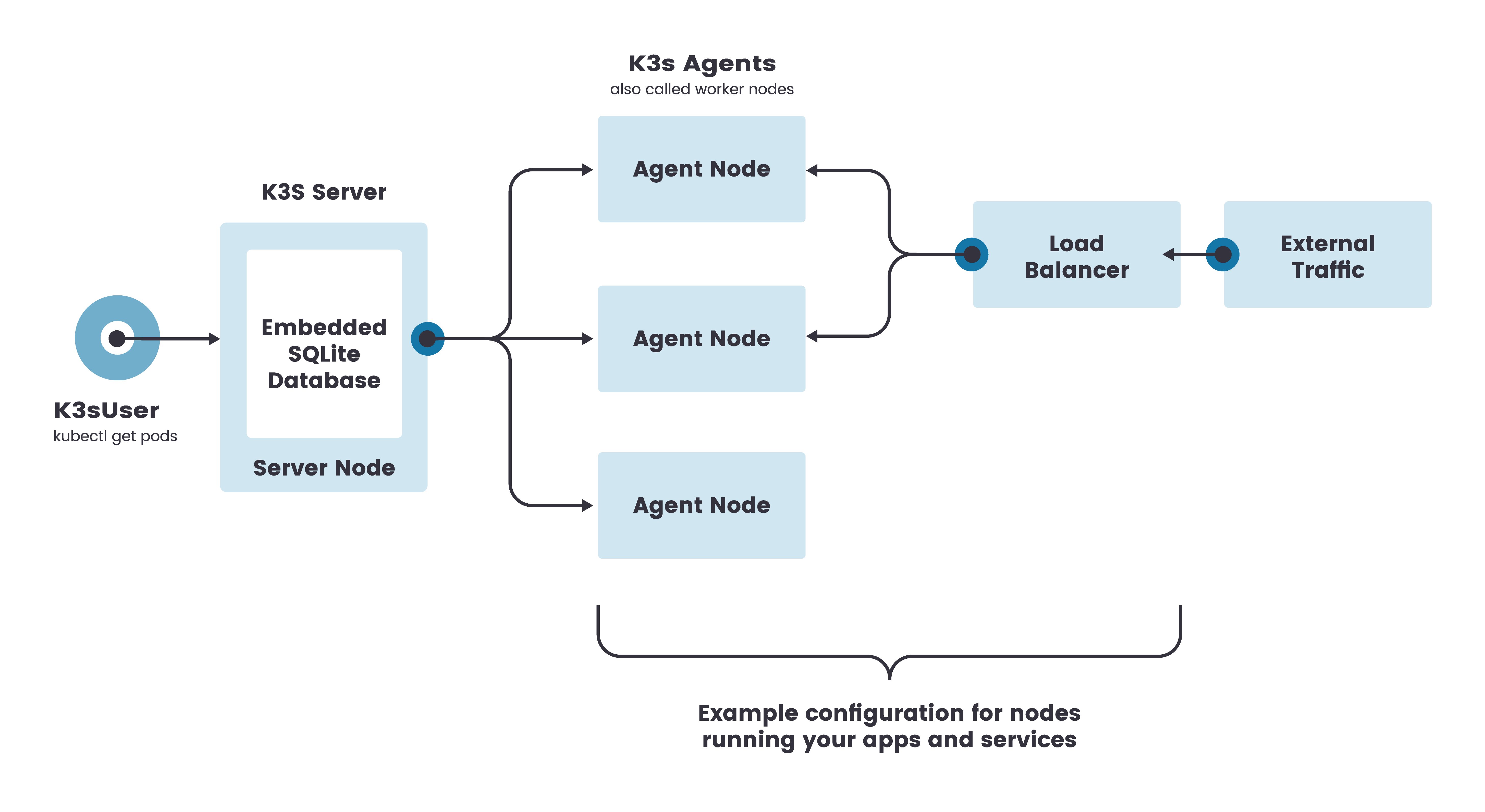 K3S single server